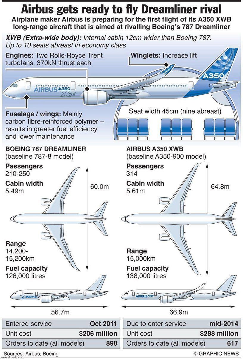 airbus history