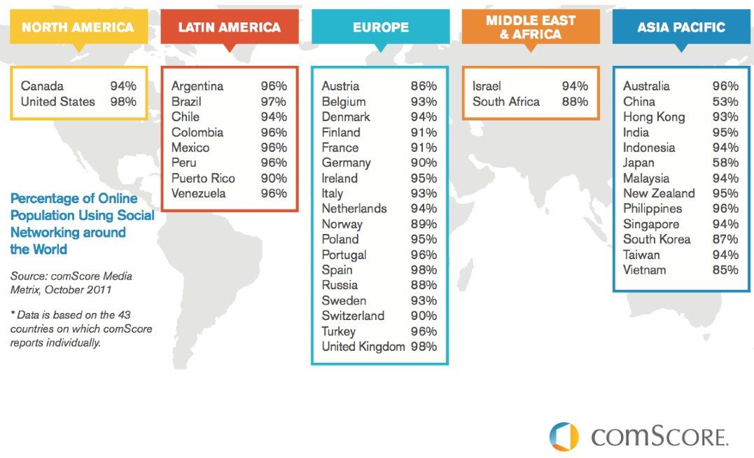 Uso de redes sociales por países | Infografías de Marketing