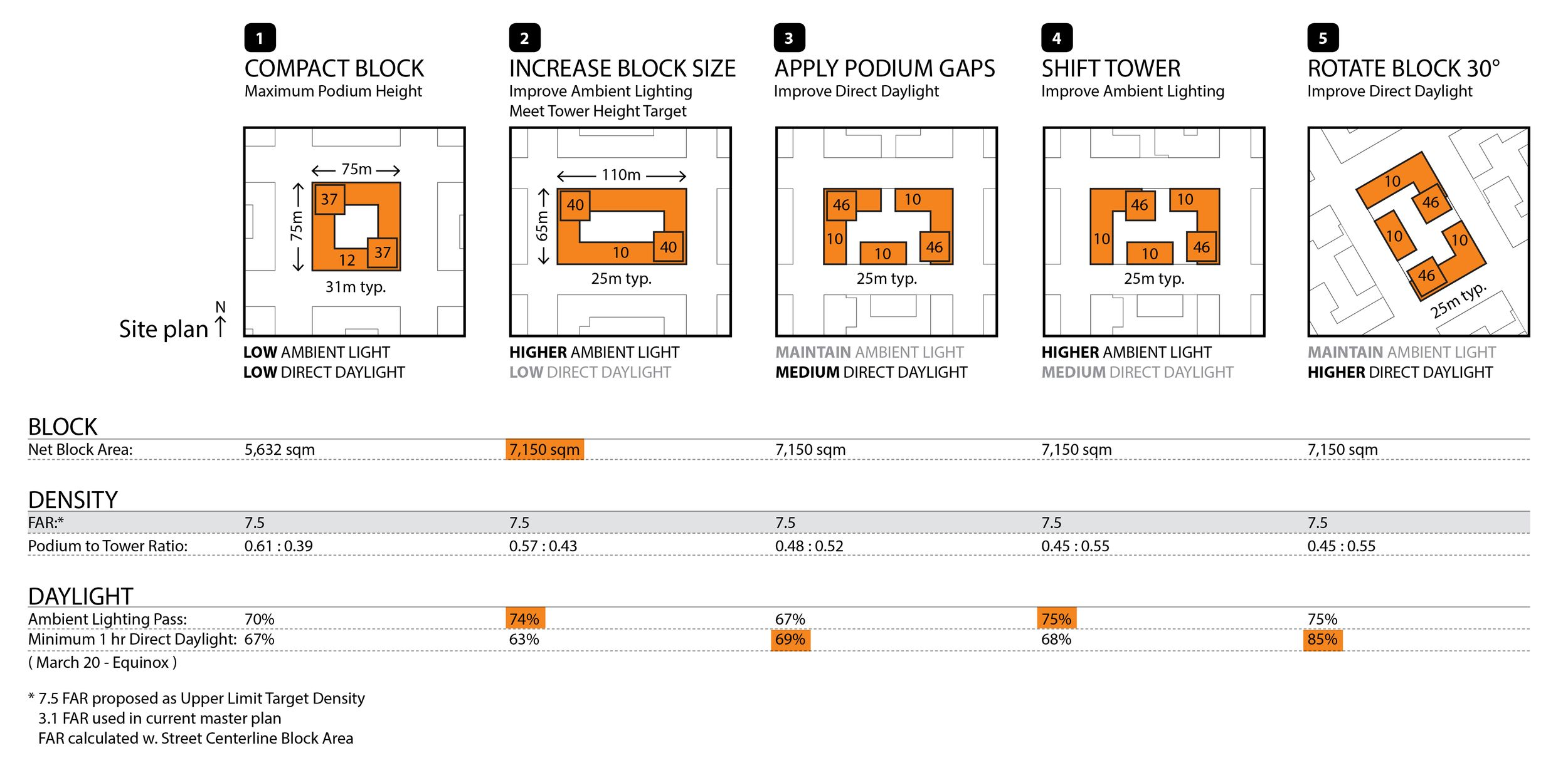 Transformation From Dumb Block To Smart Block Urban Courtyards Diagram Floor Area Ratio