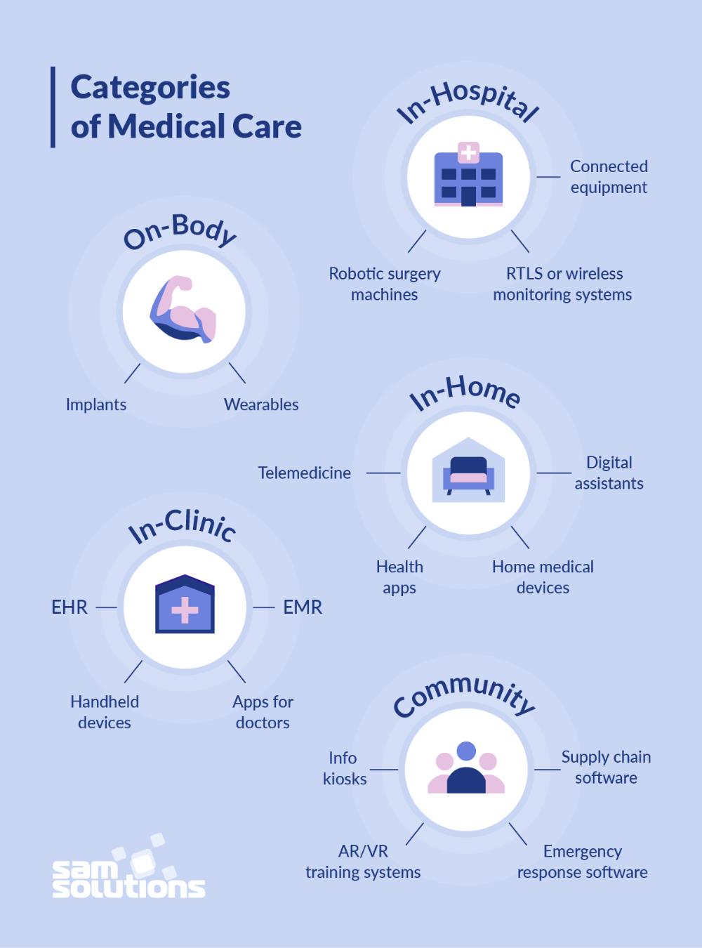 Digital Health Healthcare Technology Heath Care