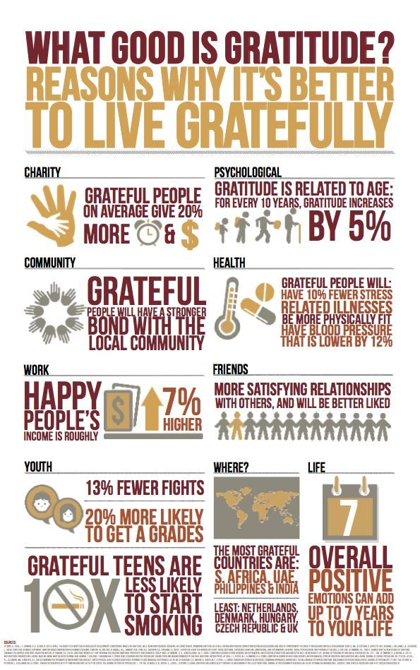 LOVE this article about gratitude and appreciation - making it a habit is the Best. Advice. Ever. (or close to it). And the infographic is pretty nifty too...