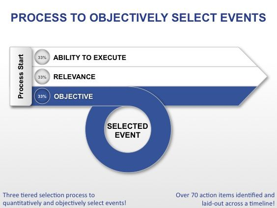 Event Planning \u2013 How to Select, Plan and Execute an Event Places - Event Plan Template
