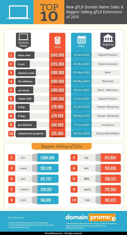 Top 10 gTLD Domain Name Sales & Biggest Selling gTLDs of