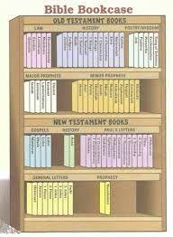 Bibel Bibliothek