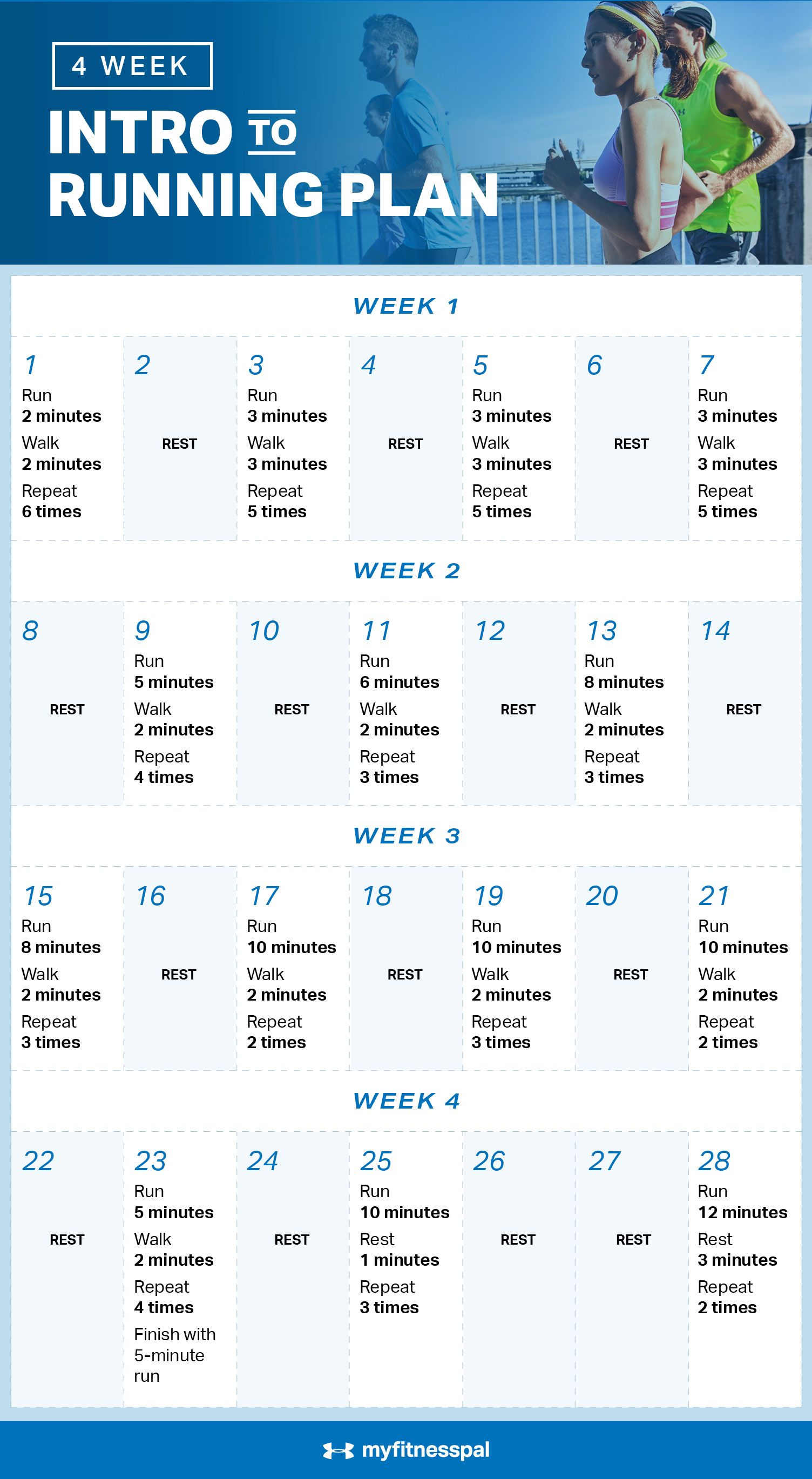 4-Week Intro to Running Plan   MapMyRun