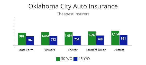 Cheapest Autoinsurance In Oklahoma By Premium Price From