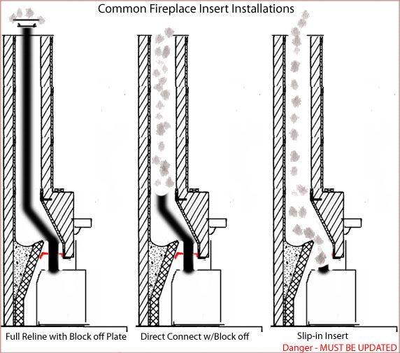 installing a wood burning fireplace insert part 1 please note this article is