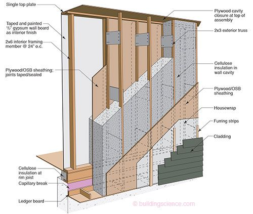 Interior Stud Wall Construction : Etw wall truss construction building science