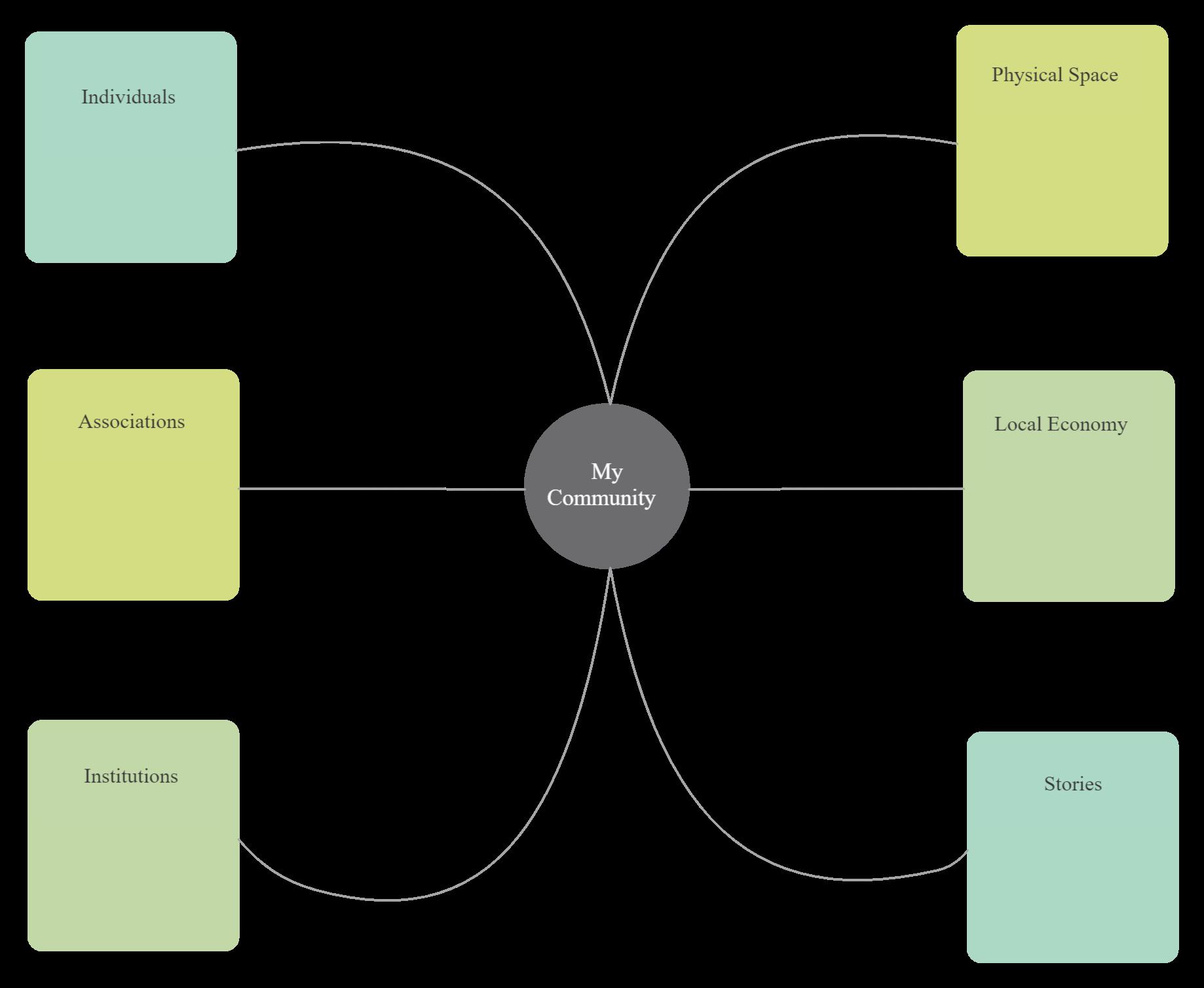 Asset Map Process Flow Diagram Block Diagram Electronics Design