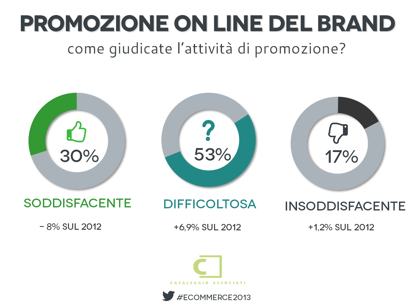 Promozione on line del brand - E-commerce in Italia 2013 #ecommerce2013