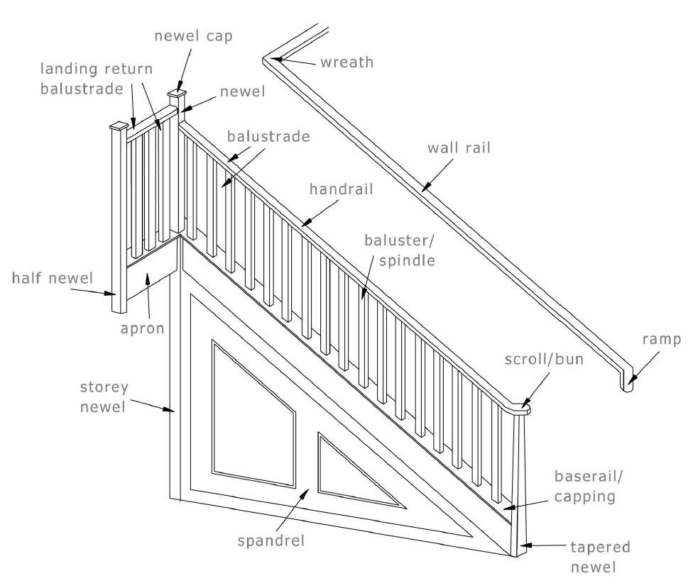 Image result for what is an apron on a staircase