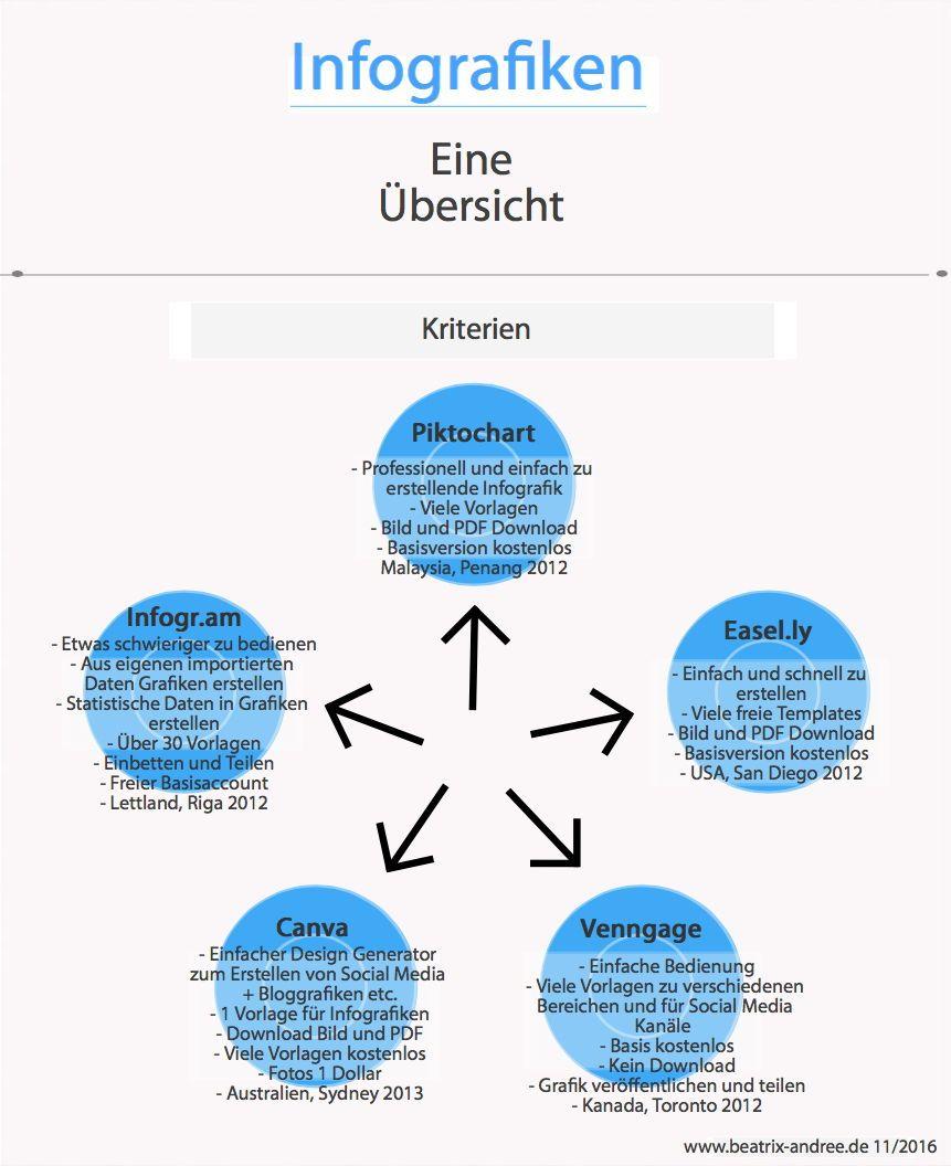visualisierungen digitale produkte entwickeln online