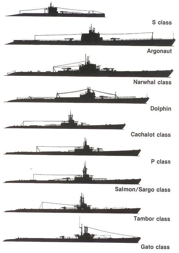 Gato Class Submarines Uss Wahoo