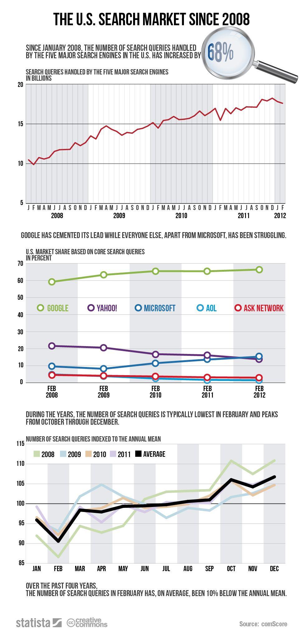 Infográfico: Google mantém liderança, mercado de buscas online, nos EUA