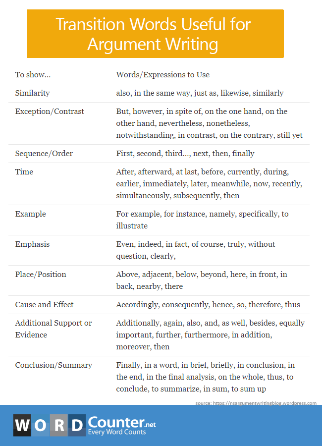 Transition words for argumentative essays