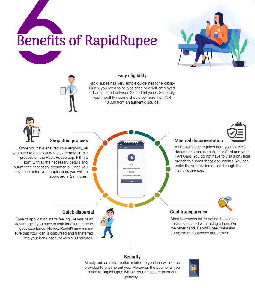6 Benefits Of Rapidrupee In 2020 Quick Loans This Or That Questions Loan
