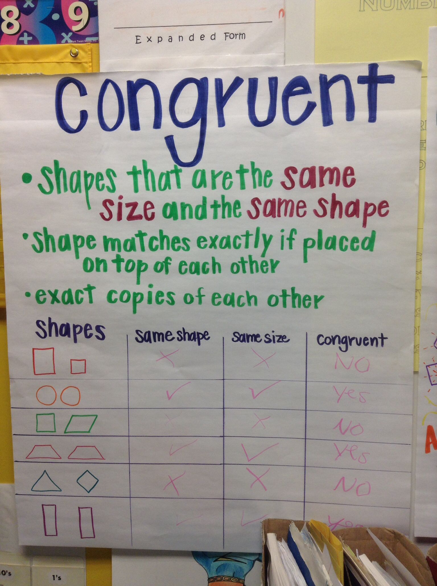 Congruent Anchor Chart: students can help you fill in and complete the  chart   Teaching mathematics [ 2056 x 1536 Pixel ]