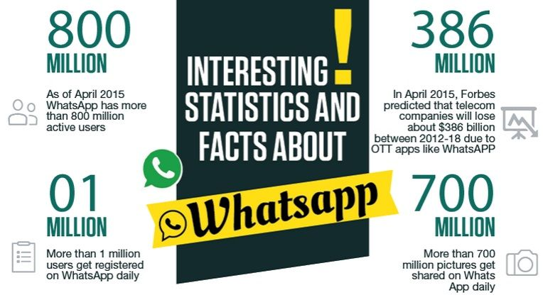 Interesting Facts About Whatsapp Facts App Fun Facts