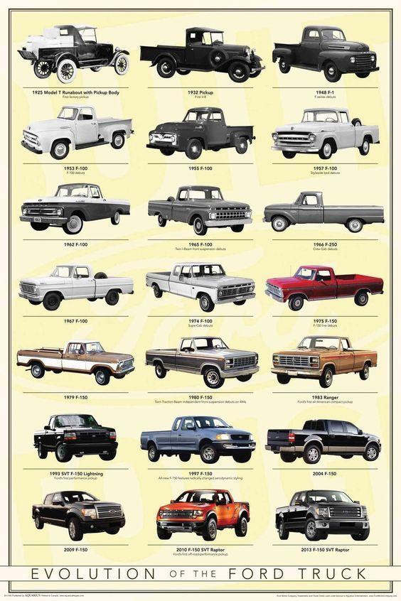 Resultado De Imagen Para Evolution Of Ford Trucks