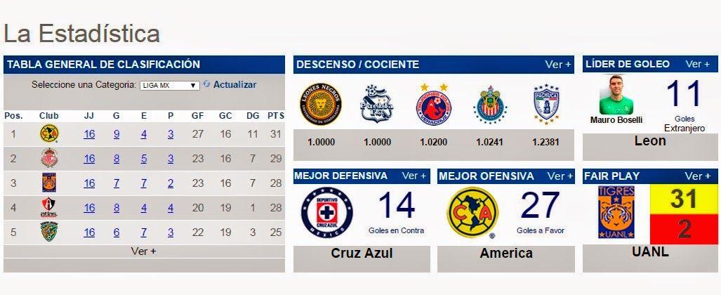 #Futbol: LigaMX J16 - Estadísticas  http://jighinfo-futbol.blogspot.com/2014/11/ligamx-j16-estadisticas.html?spref=tw