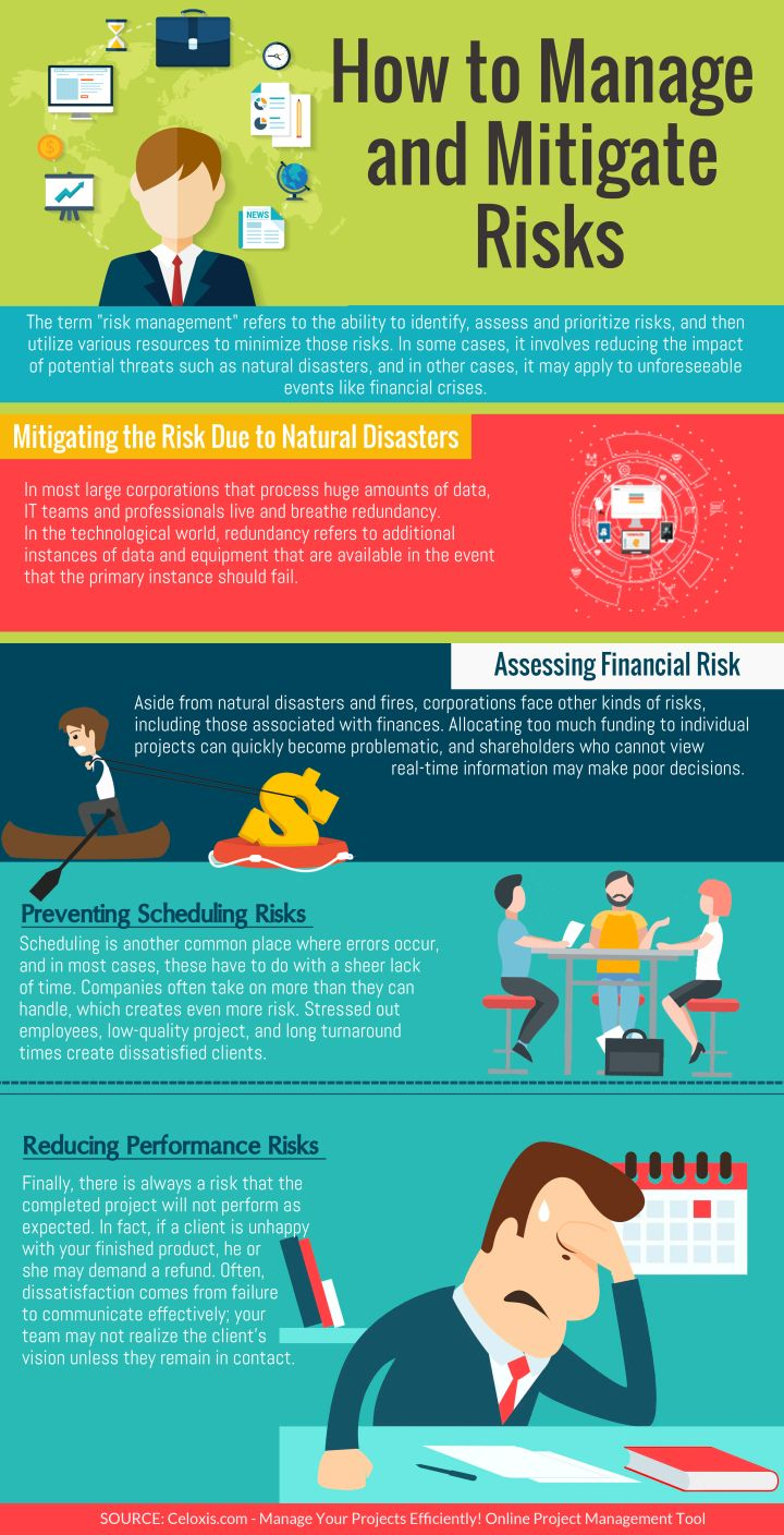 Infographic How To Manage And Mitigate Risks Management