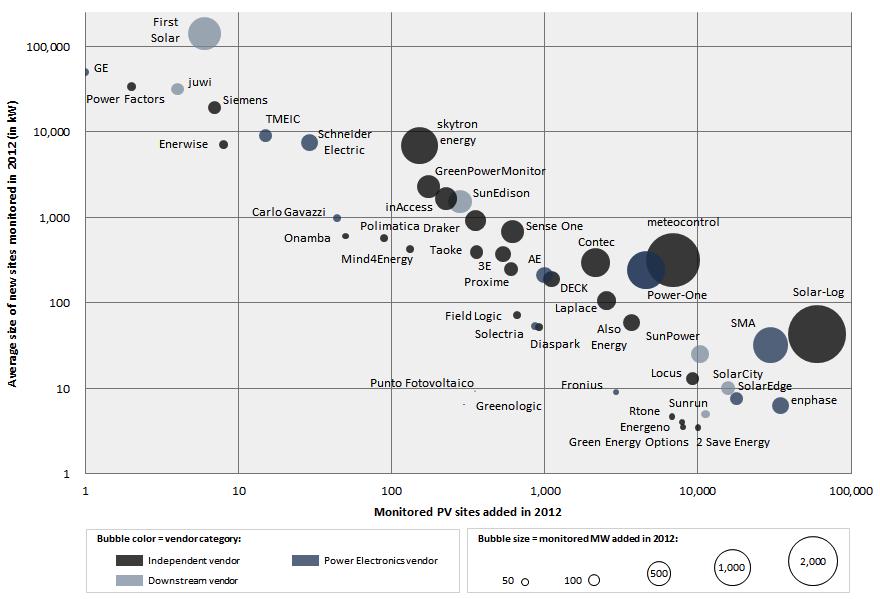 The Global Pv Inverter Taxonomy   Solar