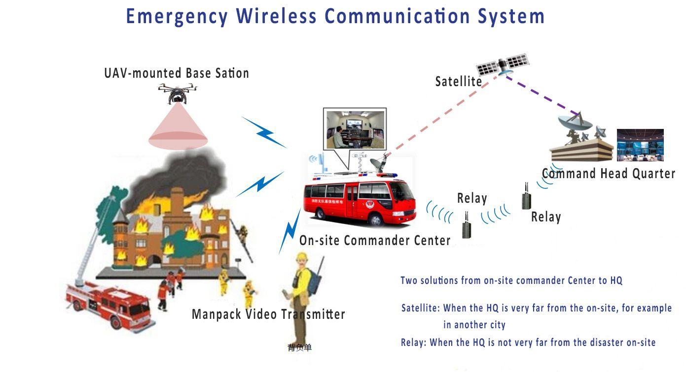 Emergency Radio Emergency Radio Communication System Emergency