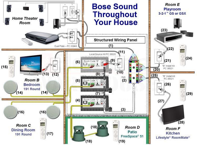 4ff1faf94bf7c883850061026870810c designing a multi room or whole house audio system using a bose surround sound system wiring diagram at crackthecode.co