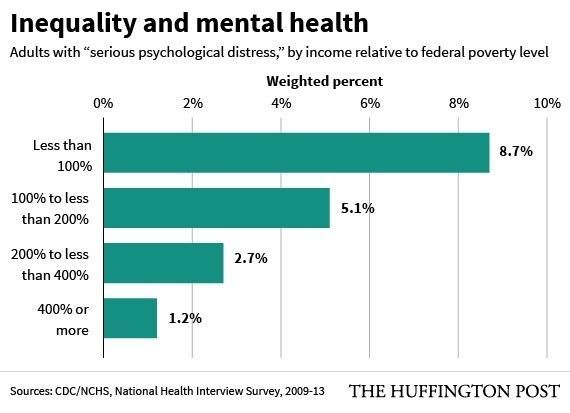 The tragic connection between poverty and mental health, in