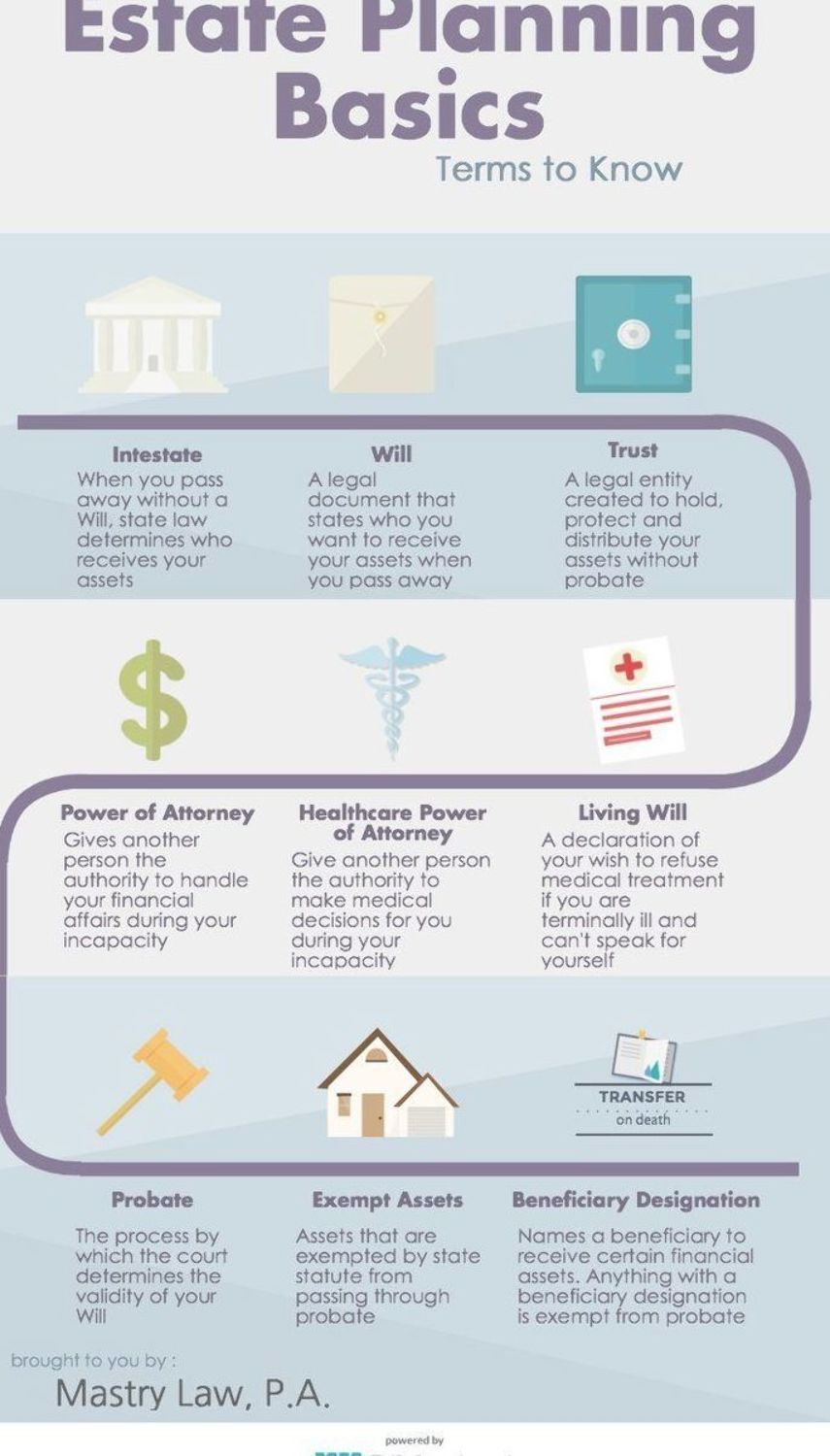 Remember To Update Your Will And Other Estate Planning Documents After Your Divorce Here Is An Easy Chart With The B Estate Planning Estate Planning Checklist