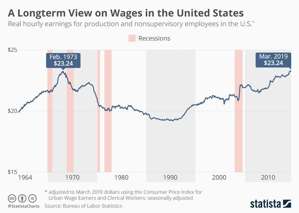 Infographic average hourly earnings climb to