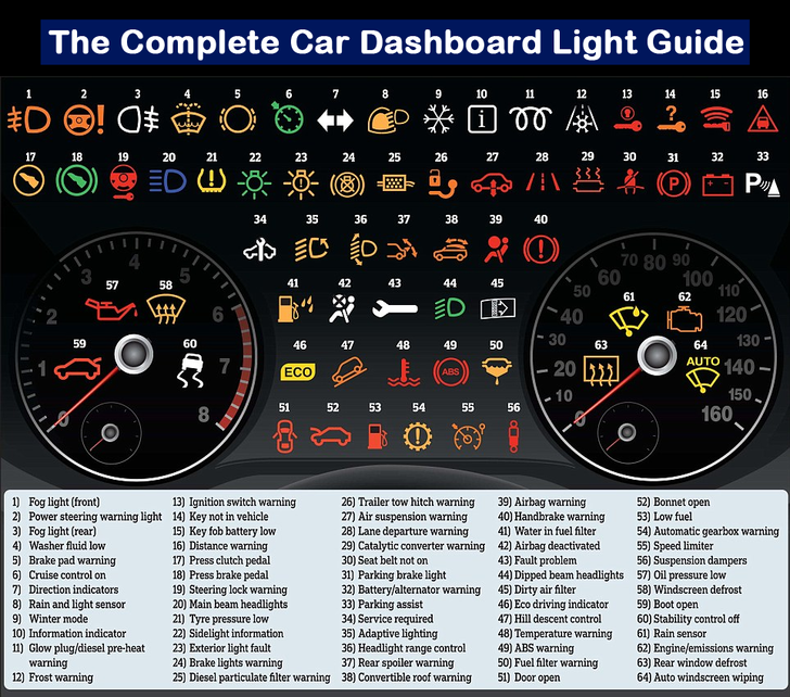 Emsk What Every Light On The Car Dashboard Means Dashboard