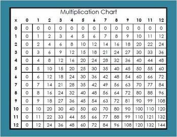 Multiplication division chart