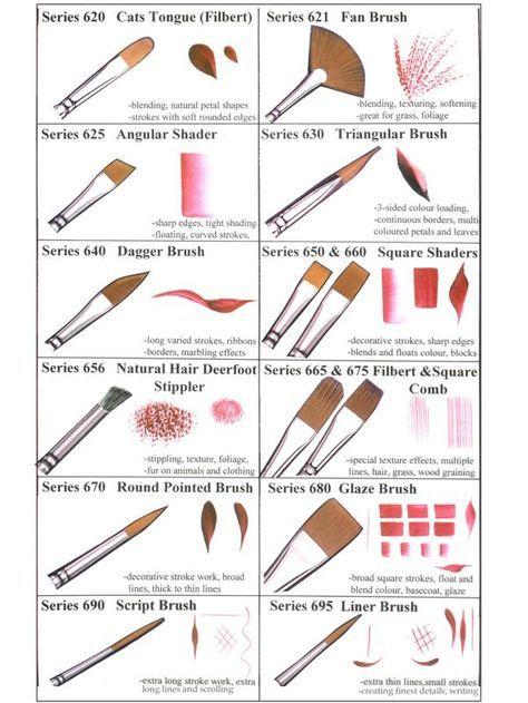 انواع فرش الرسم وتاثيراتها Watercolor Tips Painting Tips