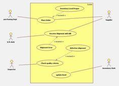 uml use case diagram for inventory management system ...