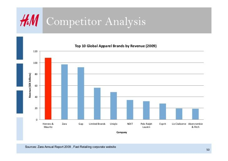This Graph Shows A Competitors Analysis That Was Done By HM It