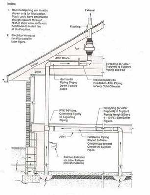 Sub Slab Depressurization System For Radon Mitigation In Ny Services Radon Zapper Mold Remediation Radon Testing Radon