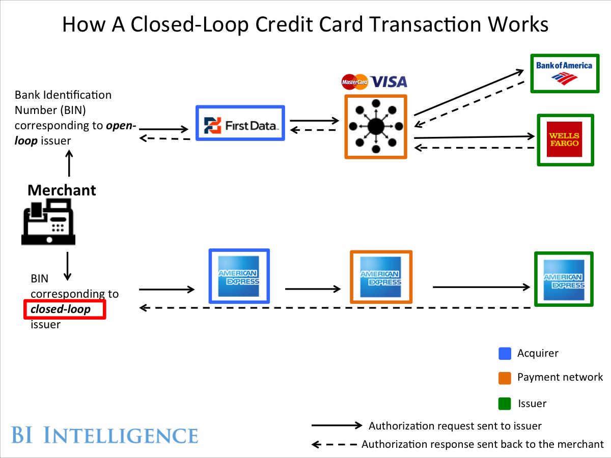 Bii Closed Loop Credit Card Infographic Credit Card Infographic Credit Card Transactions Credit Card