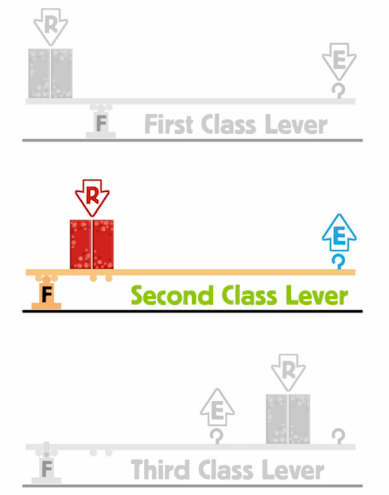 Two For One Converting Your First Class Lever Into A Second Class