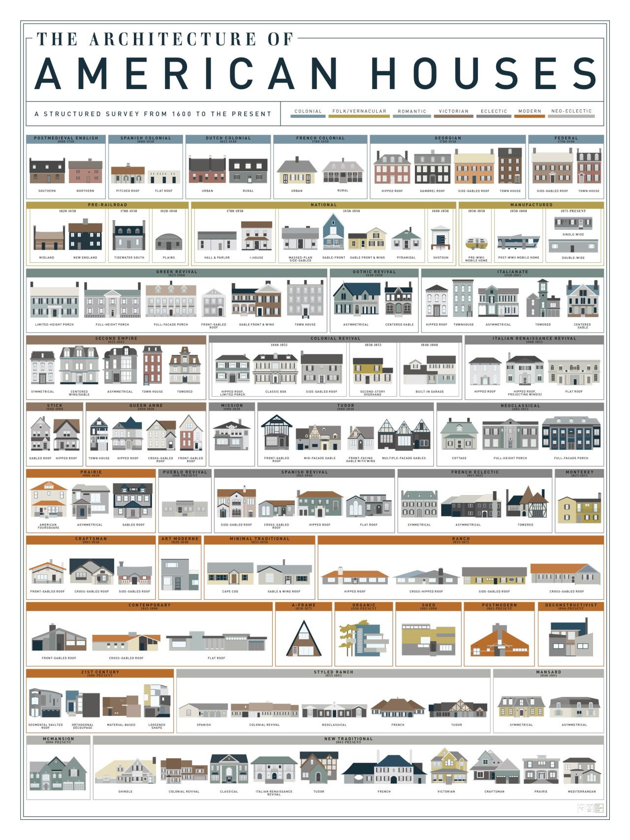 This Isn T Happiness Arts Architecture Larger American Houses American Architecture Architecture House