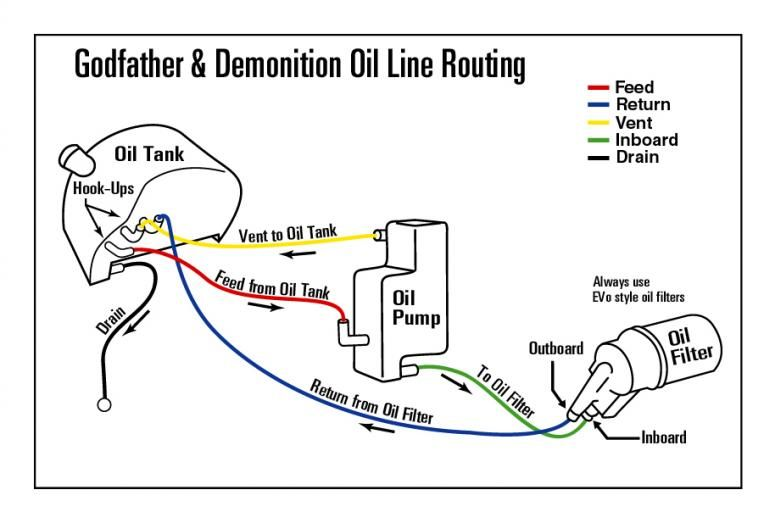 1999 Harley Evo Oil Lines Diagram Shovelhead Oil Line Routing