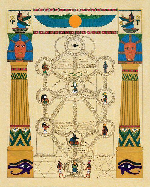 Arbol De La Vida Magia Brujeria Y Chamanismo Símbolos Geométricos Sagrados Dioses Egipcios Arbol De La Vida