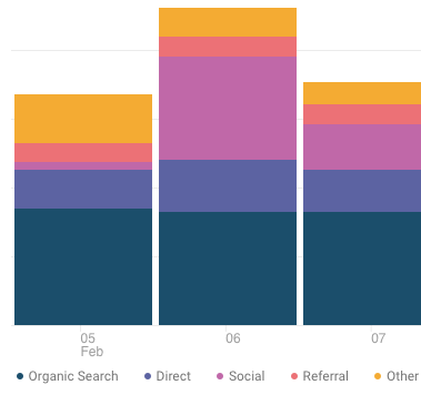 Google Analytics Stacked Bar Chart Redesigned With Equidistant Colors