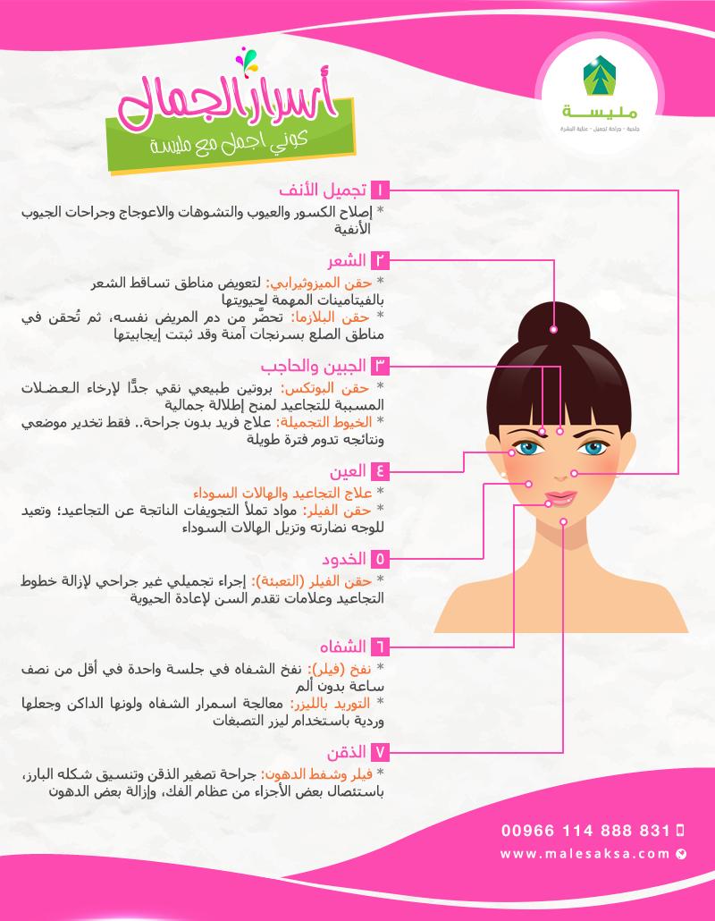 عيادة مليسة للتجميل وزراعة الشعر و الأسنان انفوجرافيك يوضع عمليات تجميل الوجه Body Care Skin Care Skin