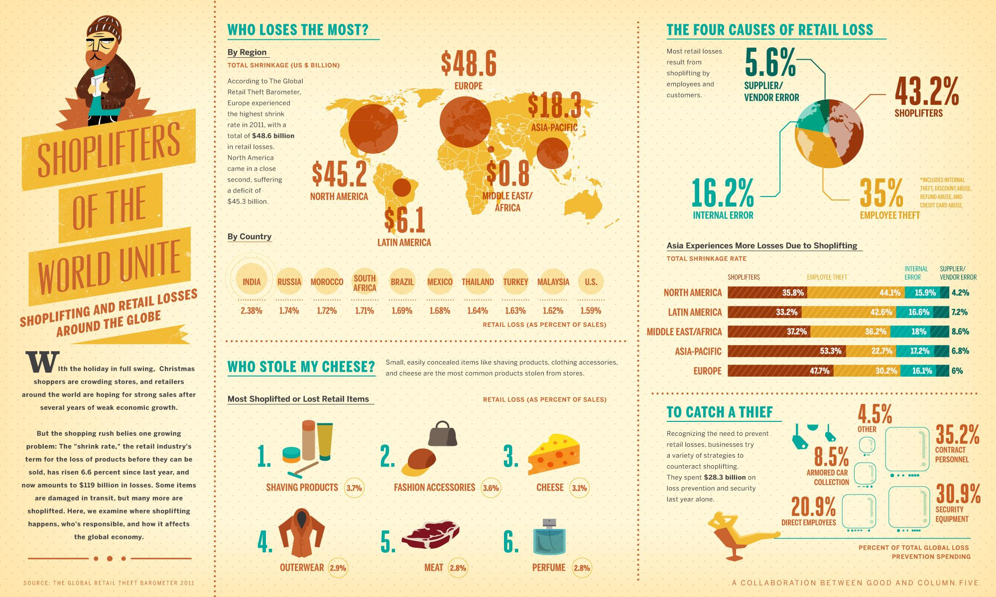 infographic on shrink rate - or the loss of goods before they are