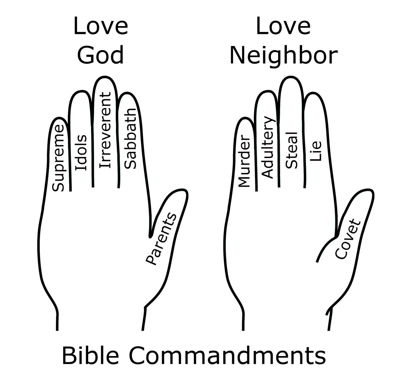 File:Bible Commandments Hand Mnemonic.png
