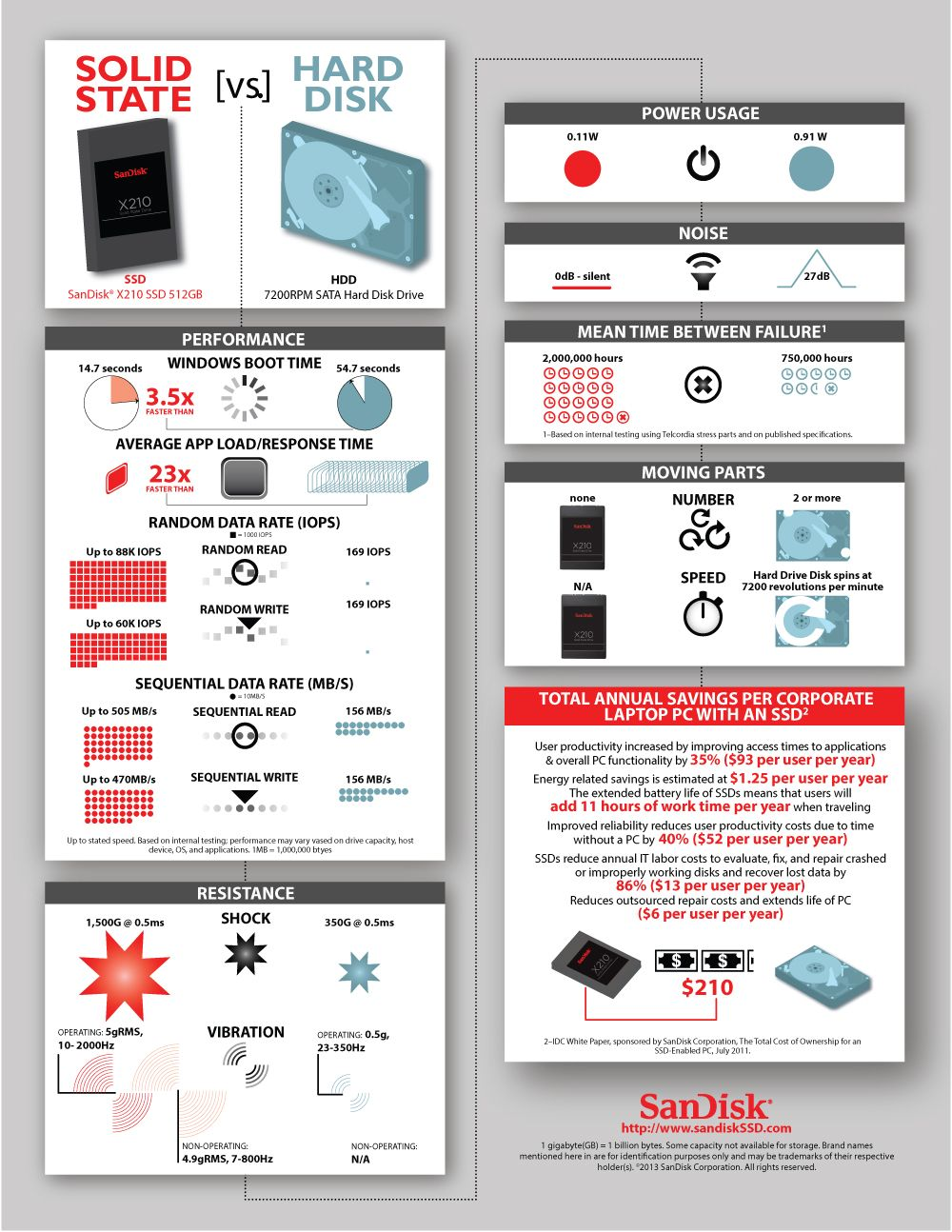 Solid State Drives Vs Hard Disk Drives How Do They Compare Infographic Hard Disk Hard Disk Drive