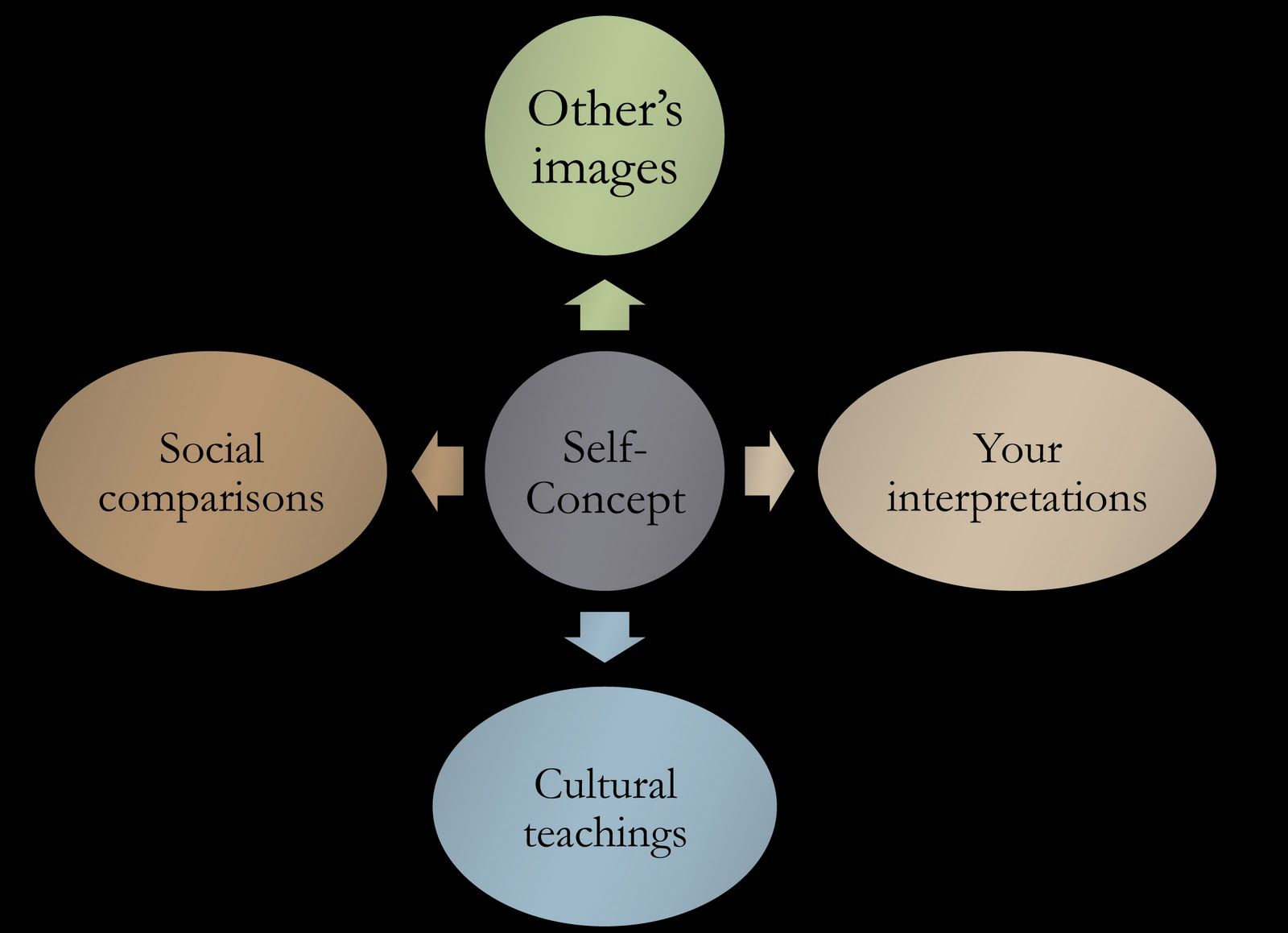 concept of self in communication psychology To be aware of oneself is to have a concept of oneself baumeister (1999)  provides the following self-concept definition: the individual's belief about  himself or.