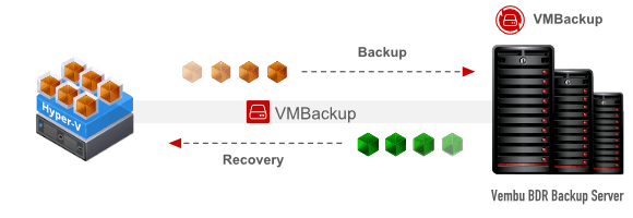 Hyper V Virtual Machine Backup Hyper V Backup Appliance Microsoft Applications Backup Microsoft Sql Server