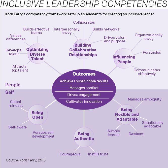 inclusive leadership competencies \/\/ source Korn Ferry - resume competencies